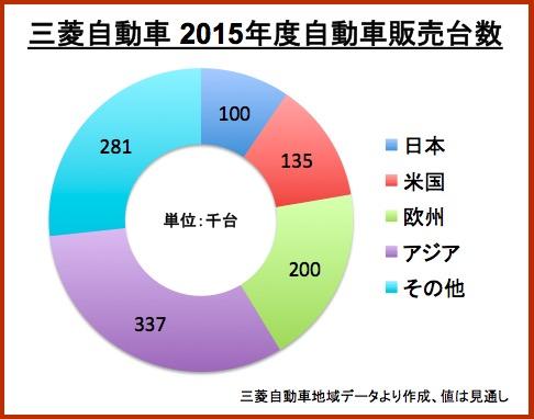 画像:三菱自動車の販売台数(2015年見込み値)