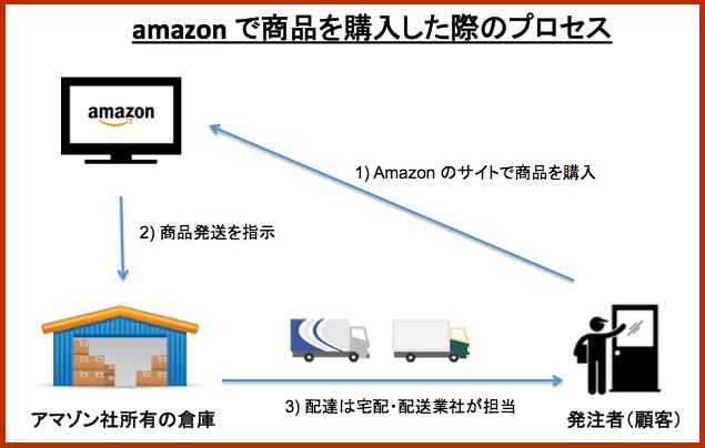 画像:アマゾンの配送手順