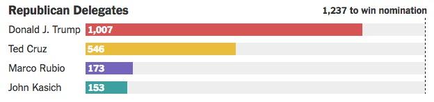 画像:共和党候補の獲得代議員数