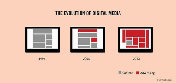 画像:デジタルメディアの変遷