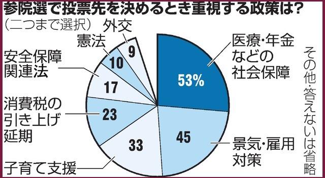 画像:朝日新聞に掲載されたグラフ