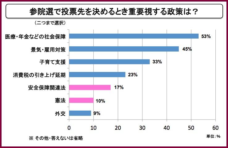 画像:棒グラフで表示した朝日新聞の調査結果