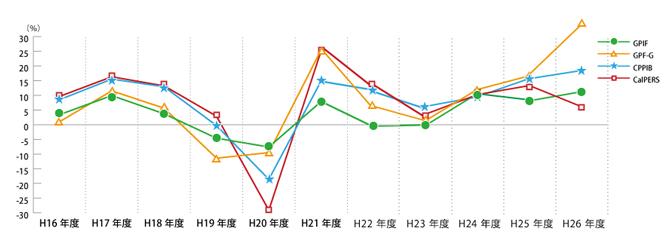 画像:CalPERS, GPF-G, GPIF などの運用成績比較