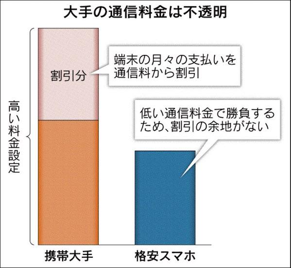 画像:通信料金体系の不透明さが指摘されたイメージ図