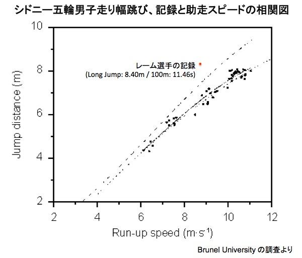 画像:助走スピードと走り幅跳びの記録との相関図