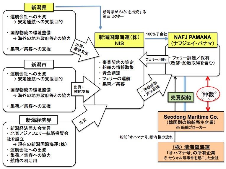 画像:日本海横断航路計画に関係する主要機関および組織