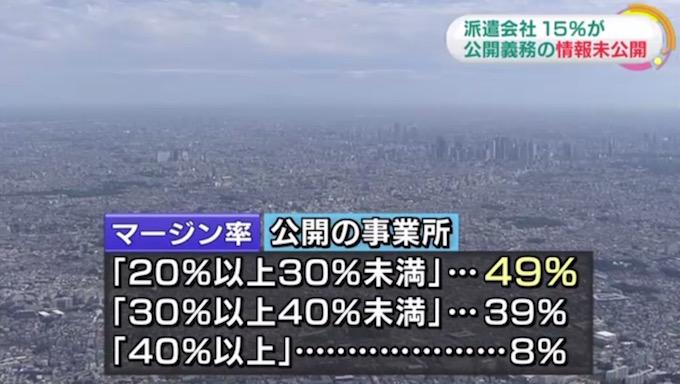 画像:NHKが報じた派遣会社のマージン率