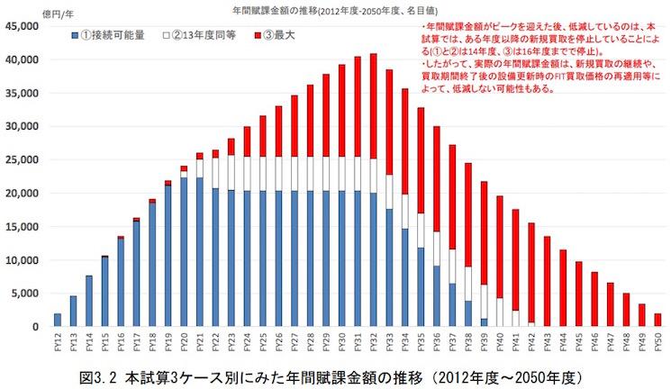 画像:再生可能エネルギー割賦金の推移予測