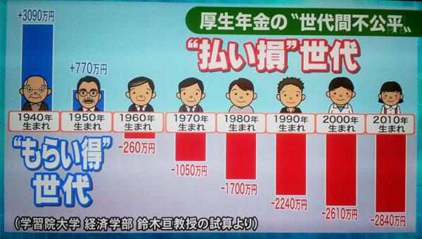 画像:世代間格差を示した図