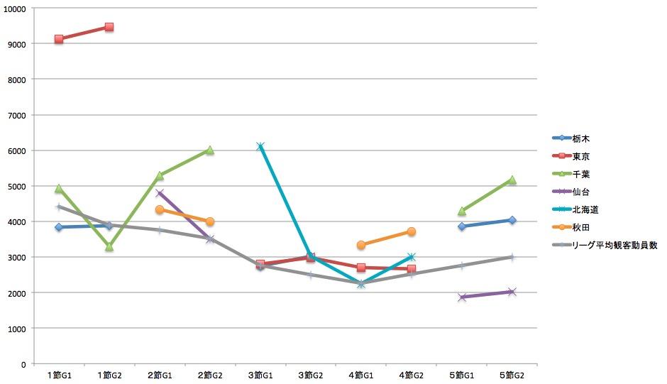 画像:第5節終了時点での観客動員数(東地区)