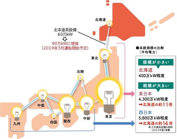 画像:北電による日本国内の平均電力