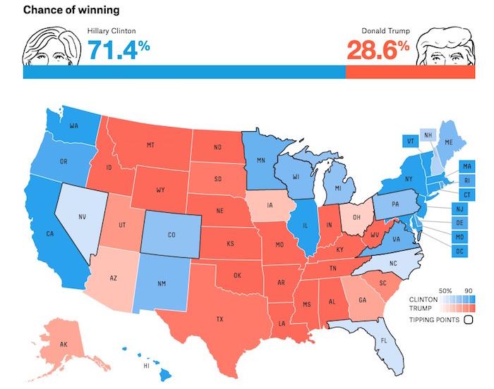 画像:ネイト・シルバーによる2016年アメリカ大統領選の勝敗予想