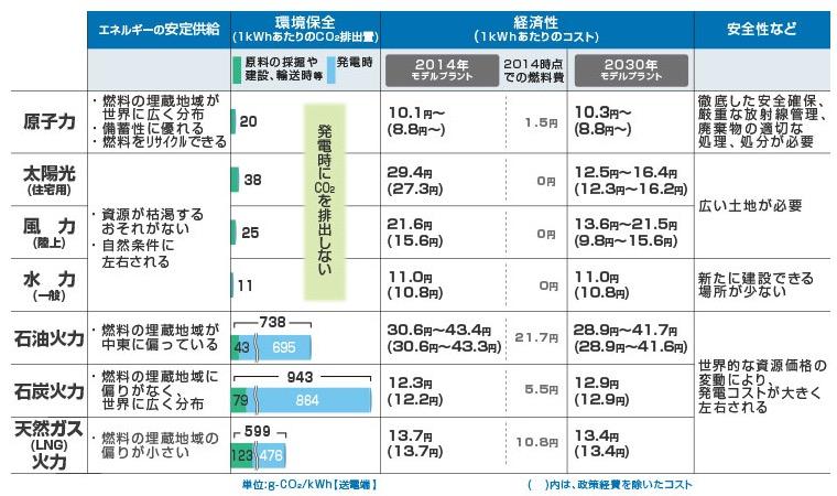 画像:関西電力が公表している各電源の経済コスト