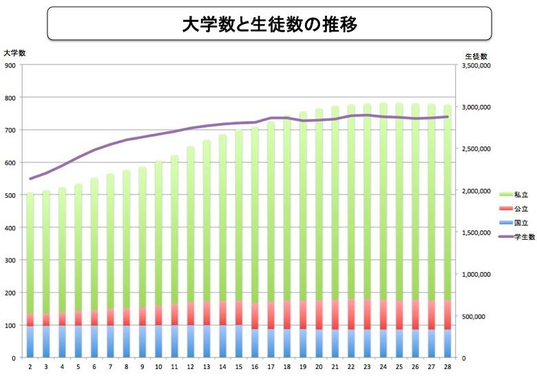 画像:大学数と生徒数の推移