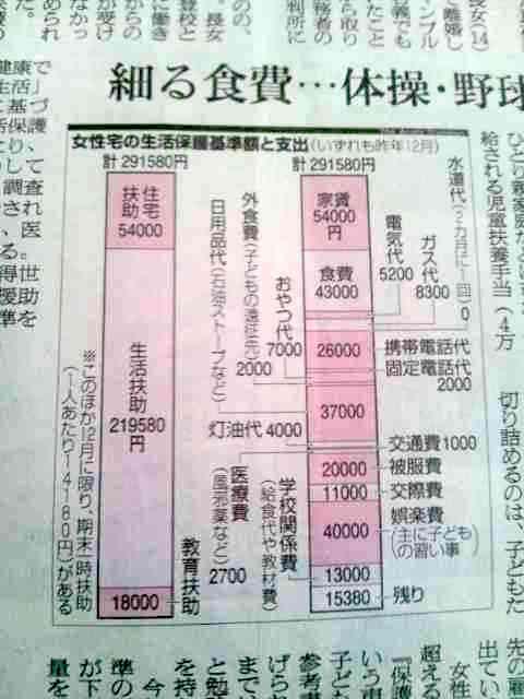 画像:朝日新聞が報じた生活保護の一例