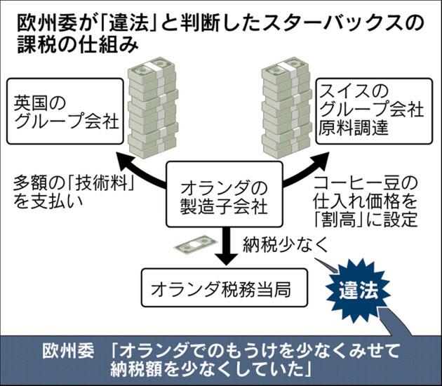 画像:日経新聞が報じた違法節税スキーム