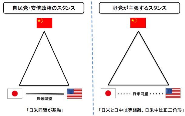 画像:外交姿勢の違い