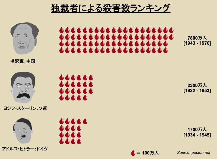 画像:独裁者が殺害した人数