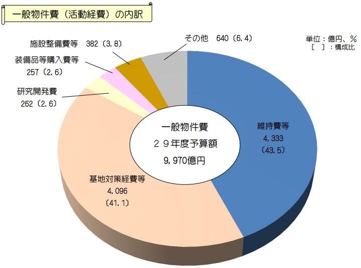 画像:一般物件費の内訳(平成29年度)