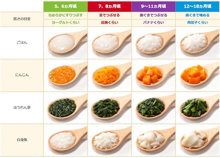 画像:離乳食期間では同じ食材でも量や固さが変化し続ける