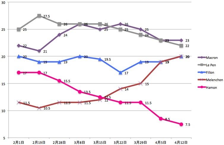 画像:2017フランス大統領選、有力候補の支持率の推移