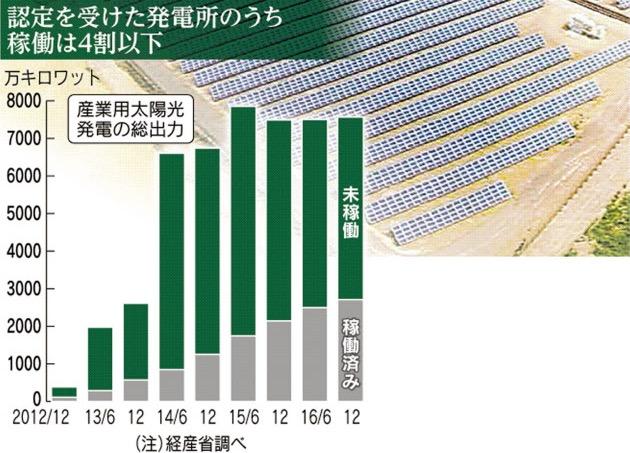 画像:日経新聞が報じた稼働中の太陽光発電の割合