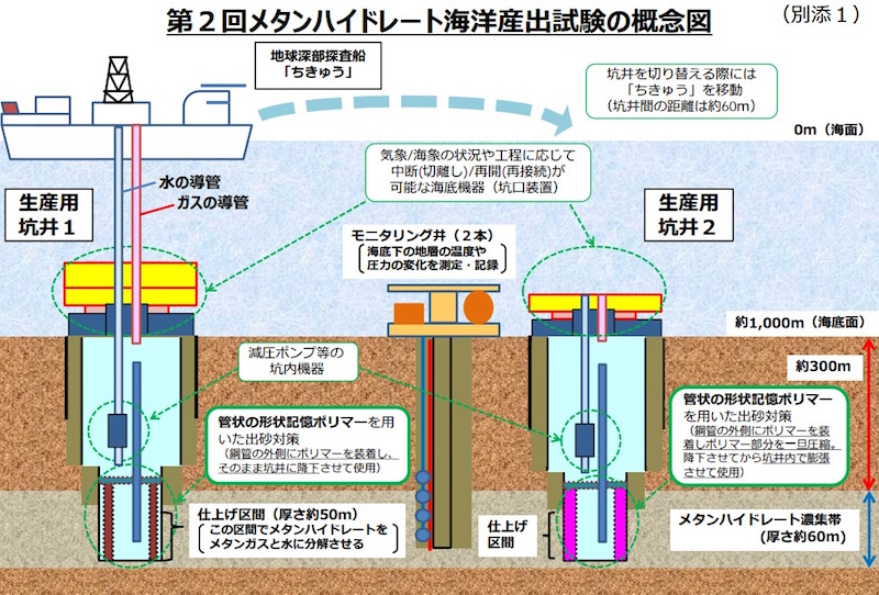 画像:「第2回メタンハイドレート海洋産出試験」の概要図