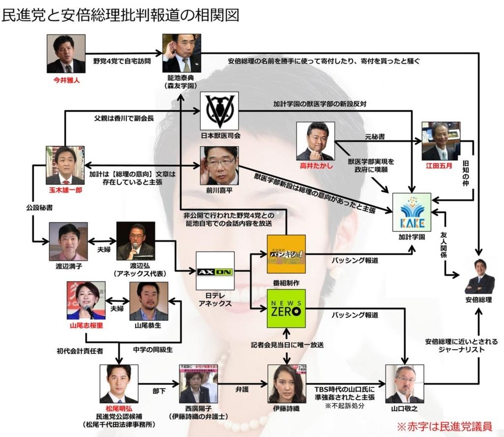画像:政権批判の相関図
