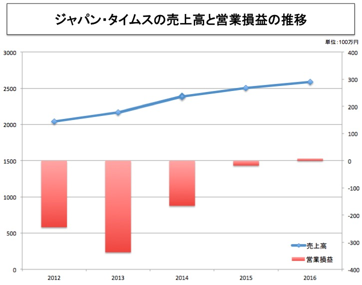 画像:ジャパンタイムスの売上高と営業損益の推移(過去5年分)