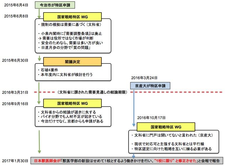 画像:『加計学園』による国家戦略特区申請の流れ