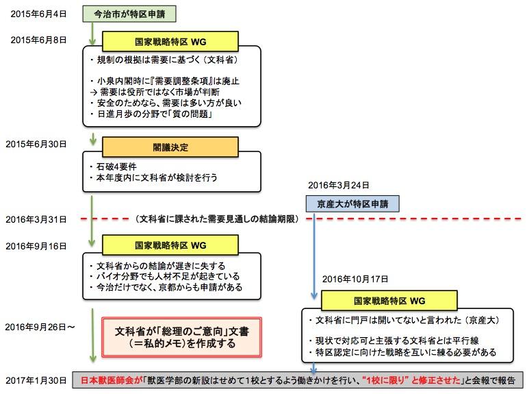画像:獣医学部新設に関するワーキンググループの流れ