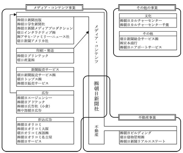 画像:朝日新聞社の事業図