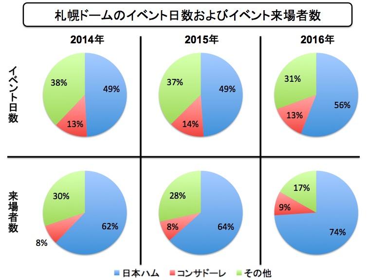 画像:札幌ドームのイベント日数と動員数の割合