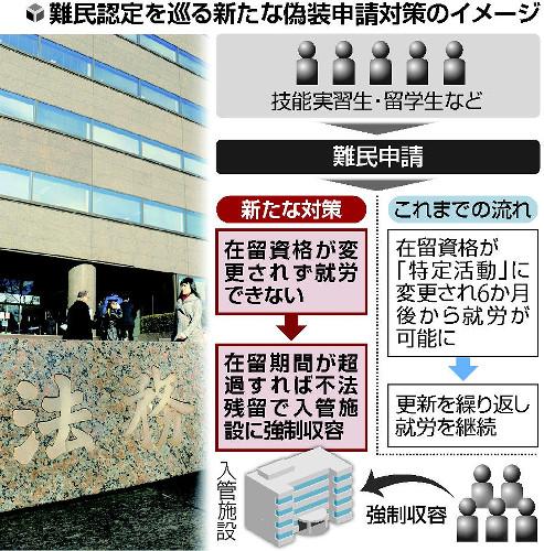 画像:偽装難民申請問題への対策案(読売新聞より)