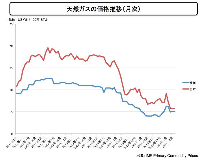 画像:天然ガスの価格推移(月次)