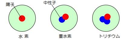 画像:水素とトリチウムの違い