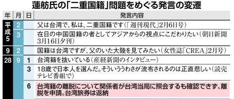 画像:蓮舫氏の発言の変遷(産経新聞より)