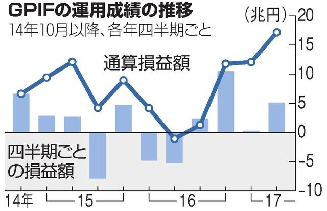 画像:朝日新聞が報じた GPIFによる通算損益