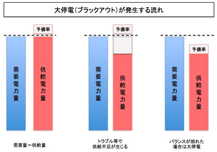 画像:電力予備率の重要性