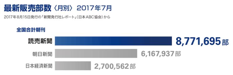 画像:最新販売部数(2017年7月)