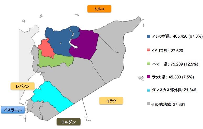 シリアとその周辺国