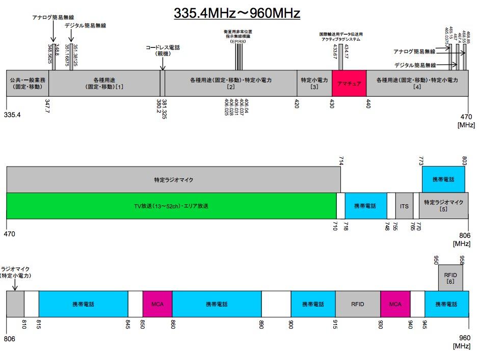 画像:総務省が発表している電波の利用状況