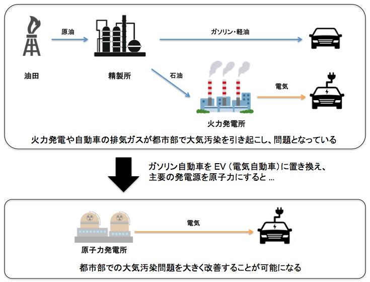 画像:EV+原子力発電による大気汚染解決策