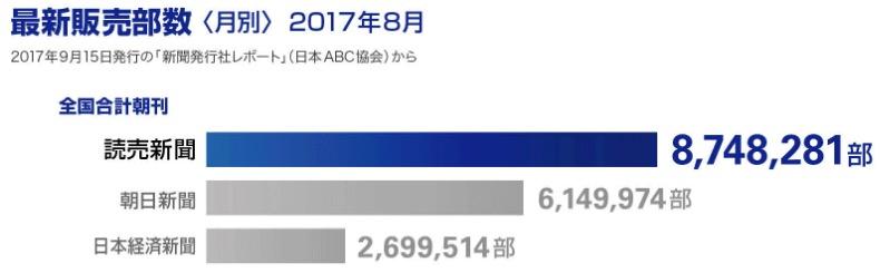 画像:最新販売部数(2017年8月)