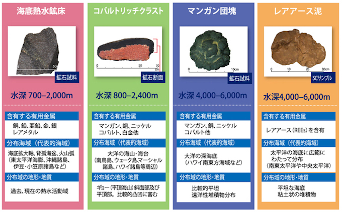 画像:海洋鉱物資源の概要