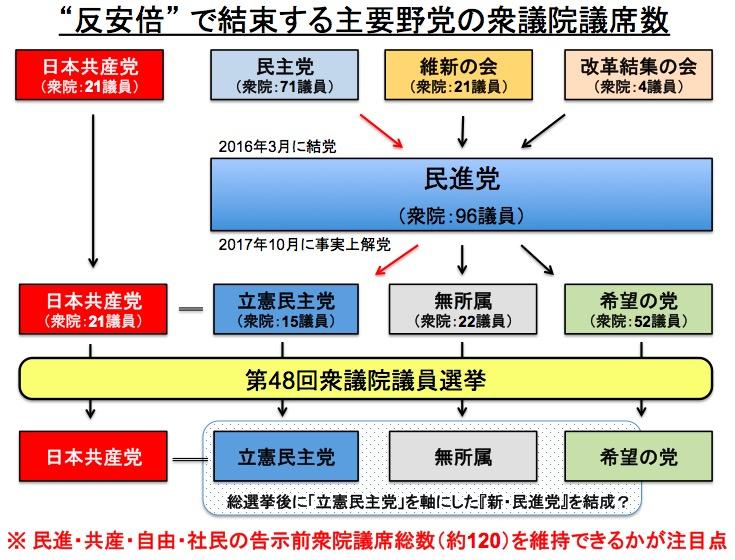 画像:『反安倍』を掲げる野党勢力の変遷