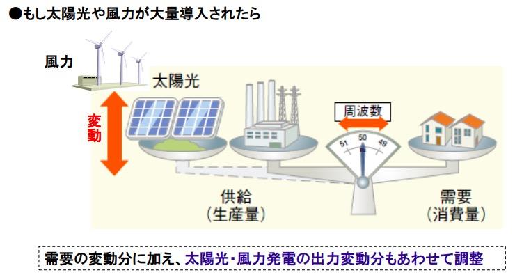 画像:周波数維持が要求される理由(電力事業連合会より)
