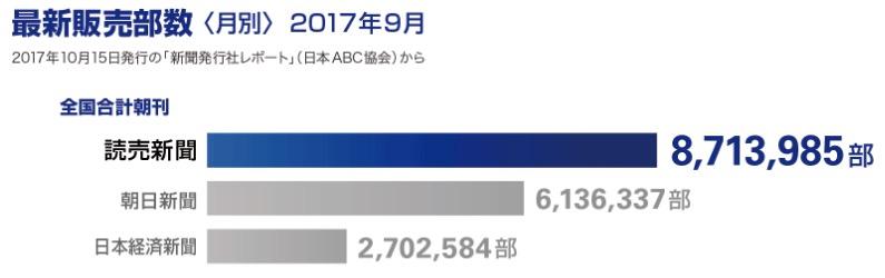 画像:最新販売部数(2017年9月)