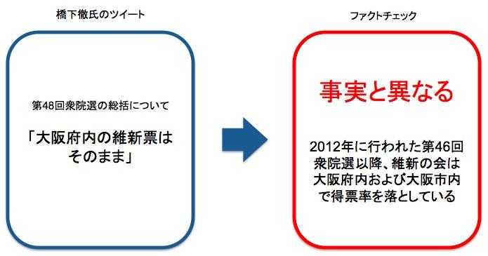 画像:橋下徹氏のツイートに対するファクトチェック