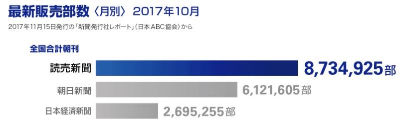 画像:最新販売部数(2017年10月)